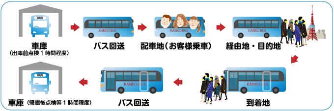 バス出庫前点検1時間程から帰庫後点検等1時間程度