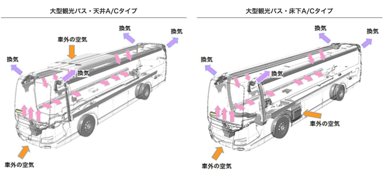 三菱ふそう 大型バス