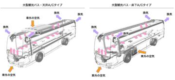 大型バスの車内空調設備の一例