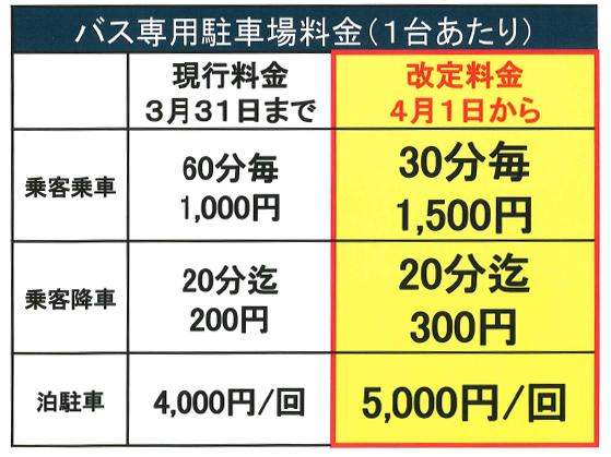 博多駅筑紫口の駐車料金表